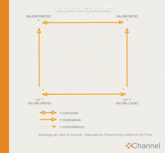 semiotica e marketing figura 2