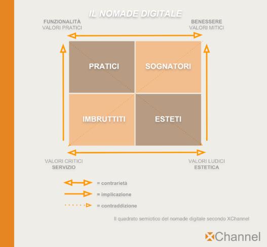 semiotica e marketing figura 4