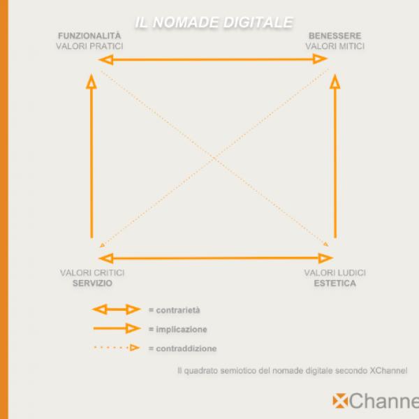 semiotica e marketing figura 3