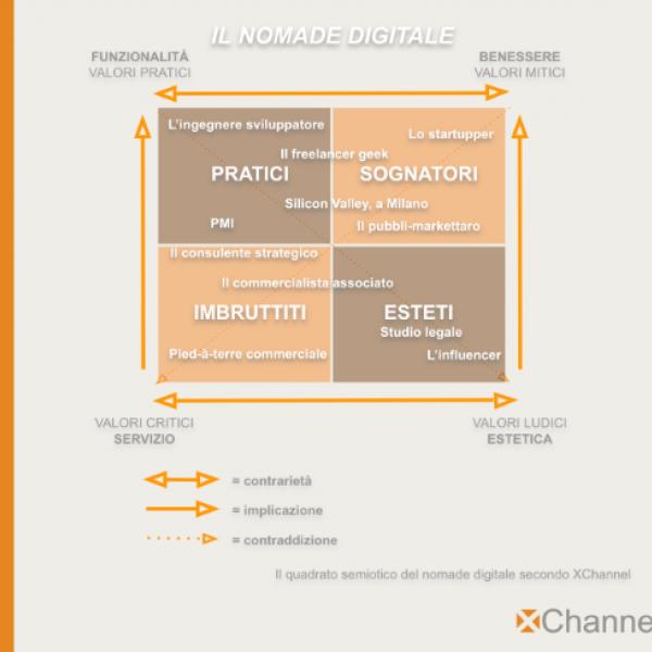 semiotica e marketing figura 5