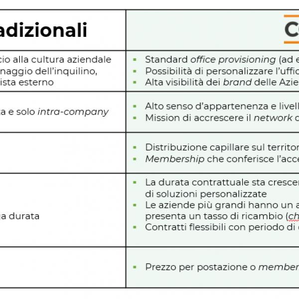 uffici tradizionali differenza uffici condivisi