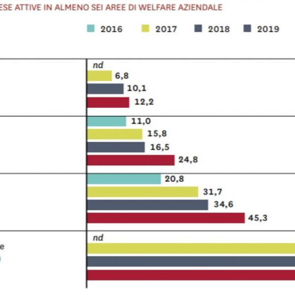 cos'è il welfare aziendale